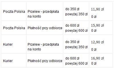 Koszty wysyłki produktów